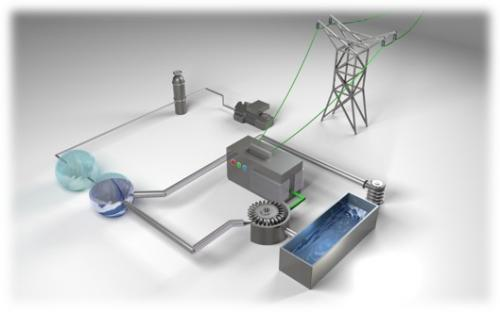 Energy Storage | Innovative Technology