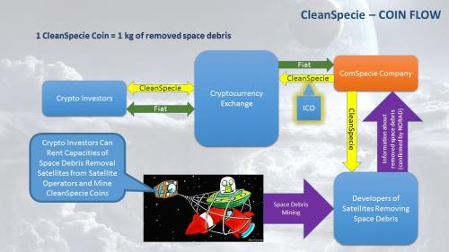 CleanSpecie – first time creation of commercial marketplace for space debris removal based on bloc
